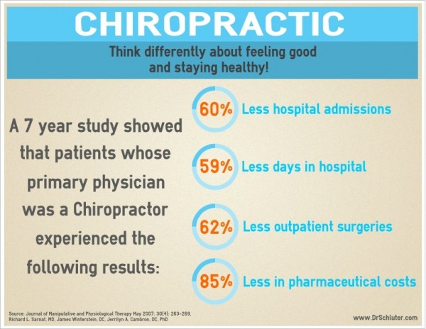 rethink_chiropractic_infographic